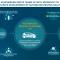 Koncern Volkswagen i Microsoft współpracują, aby przyspieszyć rozwój systemów automatycznej jazdy